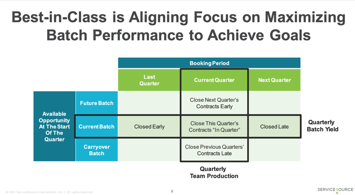 Best-in-Class is Aligning Focus on Maximizing Batch Performance to Achieve Goals - This infographic outlines the best practice of measuring your current batch against your booking period to determine your renewal program efficiency.