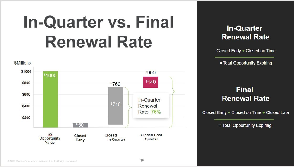 """In-Quarter vs. Final Renewal Rate - This image shows the formula for calculating """"In-Quarter Renewal Rate"""" and """"Final Renewal Rate""""."""