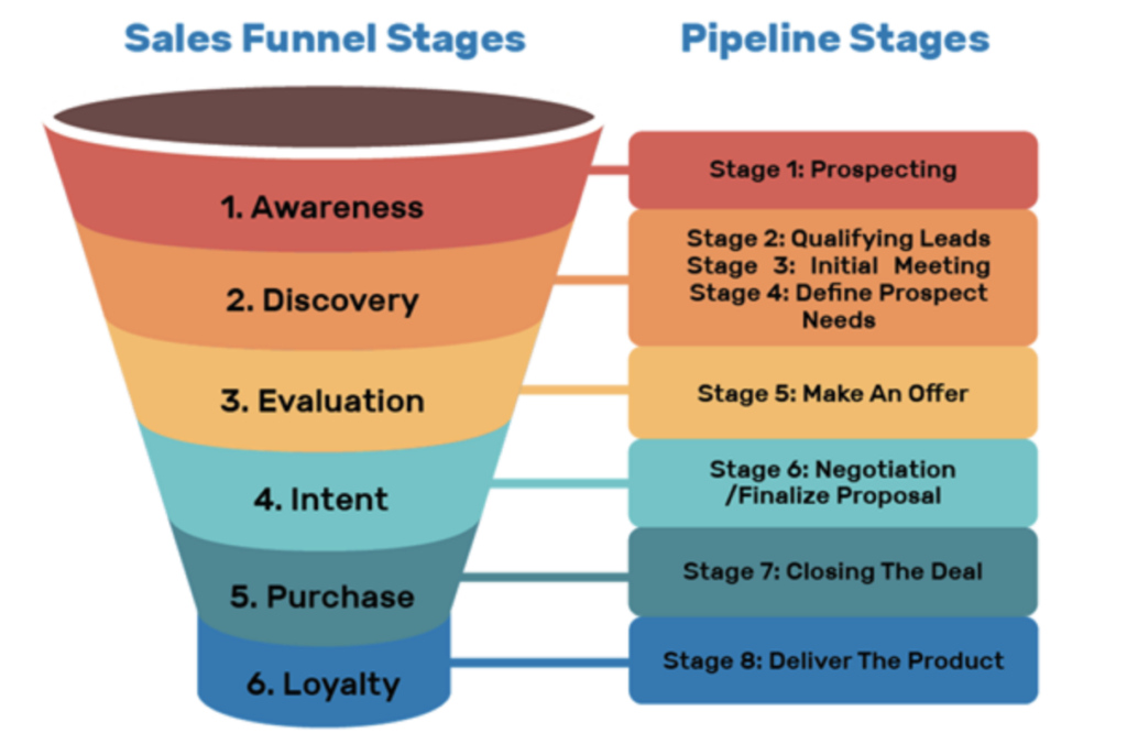 Sales Funnel Pipeline Funnel Stages