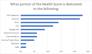 """Graph titled """"What Portion of the Health Score is Dedicated to the Following"""""""